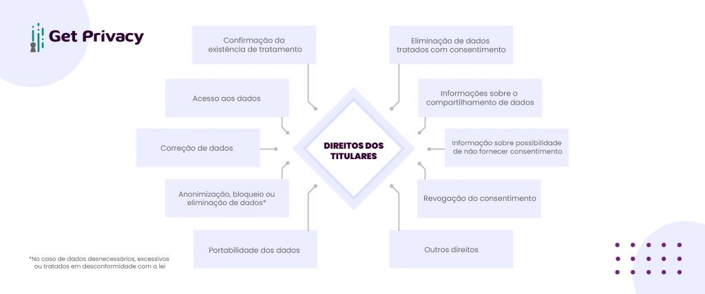 Infográfico que mostra os direitos dos titulares de dados na LGPD