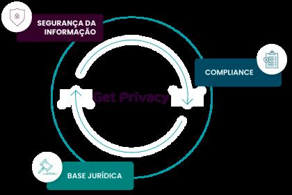 Serviços da Get Privacy.